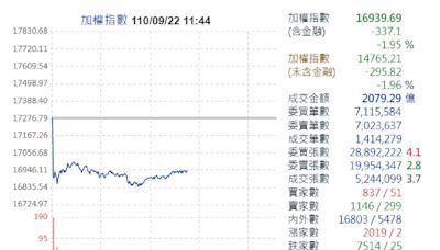 中秋變盤?恆大集團財務危機 台股臉綠爆跌逾300點