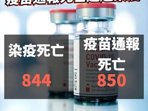 打疫苗死亡人數超越染疫死亡 王鴻薇:該有合理解釋