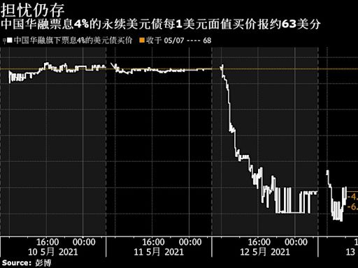 中國華融再度強調政府支持未發生變化 對未來到期債券已做充足準備