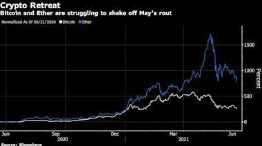 比特幣跌至兩周低點 中國加大對虛擬貨幣打擊力度