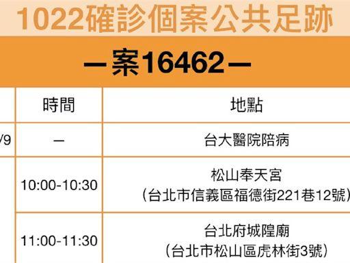 基隆案16462足跡曝光 曾至台北松山奉天宮等宮廟參拜