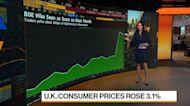 U.K. Consumer Prices Rose 3.1% in September