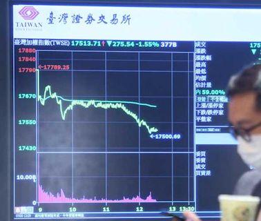 台股市值 三天蒸發1.3兆 - 工商時報