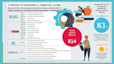 Dalla grafica al software: i ventitré corsi del futuro che assicurano il lavoro