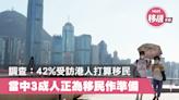 【港人移民】調查:42%受訪港人打算移民 當中3成人正為移民作準備 - 香港經濟日報 - 理財 - 移民百科 - 其他地區