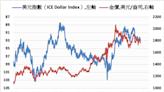 《貴金屬》美元及殖利率上漲 COMEX黃金下跌2.8%