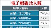 力積電也淪陷 6科技廠累計282例
