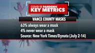 Halloween activities could be factor in Vance Co. uptick in cases