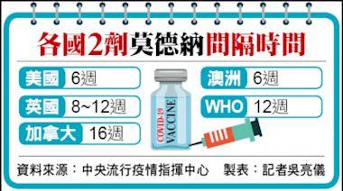 第5輪51.9萬人 明起3天預約打莫德納/65歲以上及55歲以上第9類約45.1萬人 預定11日~17日接種