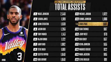 保羅季後賽助攻超微笑刺客 升至NBA歷史第13位