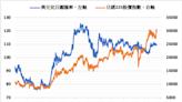 《日股》恒大集團債務擔憂環繞 日經指數下跌0.67%