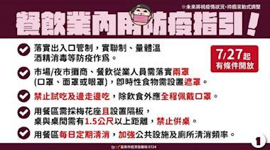 台南不隨雙北開放餐飲/波新聞
