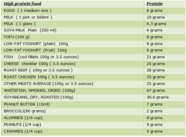 Below is a list of foods with the highest protein density, for more ...