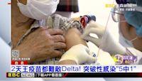 2天王疫苗都難敵Delta! 突破性感染「5中1」