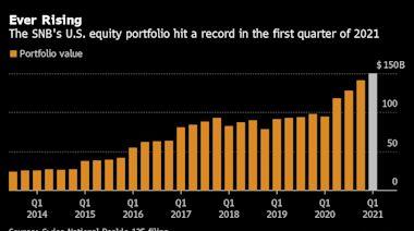 瑞士央行的美國股票投資組合達到1500億美元