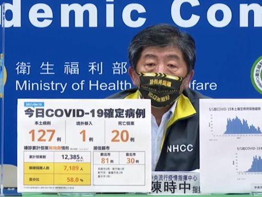 6/19疫情 新增木土127例。20例死亡