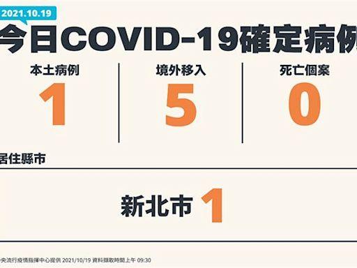 COVID-19/新增1例本土,新北60多歲男確診、5例境外移入病例