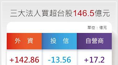 三大法人買超台股146.49億元