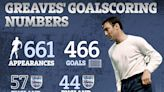 Greaves stats revealed as Tottenham's all-time goal-scorer and England record