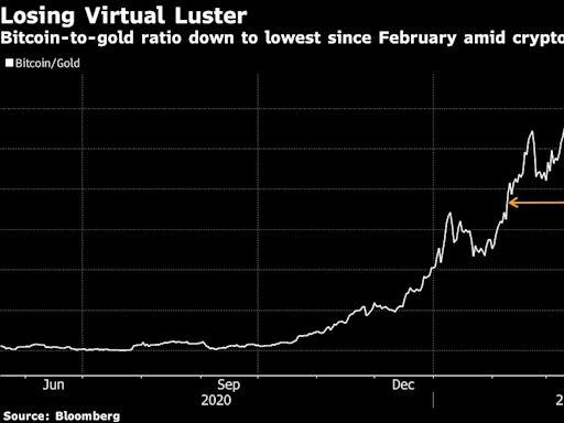 看圖論市:比特幣與金價之間的比值回落 該加密貨幣受馬斯克發言打擊