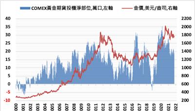 通膨預期上揚將會成為推升金價上漲的動力
