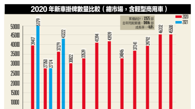 [車市分析] 國產、進口世界大不同 淡季不淡