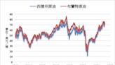 《油價》變種病毒擔憂影響 NYMEX原油下跌1%