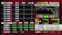 5分鐘看台股/2021/10/04收盤最前線