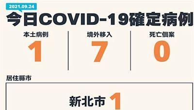 COVID-19/新增1例本土,鴻海女員工判定為陽性,另有7例境外移入病例