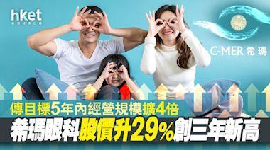 【異動股】希瑪眼科股價升29%創三年新高 傳目標5年內經營規模擴大4倍 - 香港經濟日報 - 即時新聞頻道 - 即市財經 - 股市