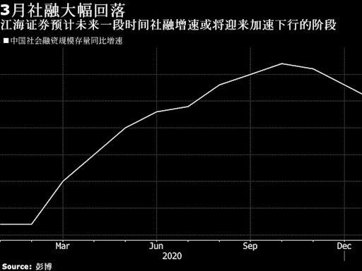 中國金融觀察:一季度金融數據印證信用收斂 利率債或迎來機會