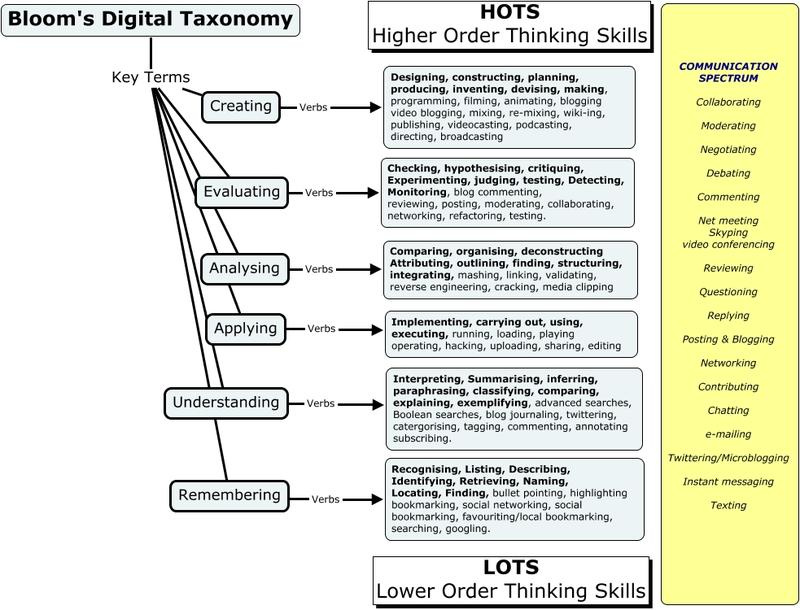 Lesson Planning 5e Model Technology Tcea Blog