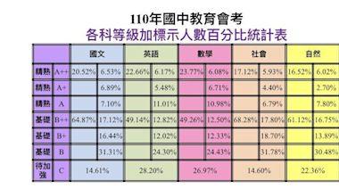 國中會考成績公布 5A寫作6級分頂尖考生有1513人