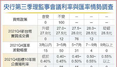 金融業篤定 央行利率連六凍 - A2 財經要聞 - 20210921 - 工商時報