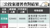 中選會查對結果 3公投成案 都有6萬多件不符規定
