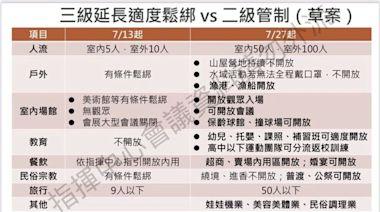 二級警戒草案「開放補習班、中元普渡」 部分行業繼續禁止