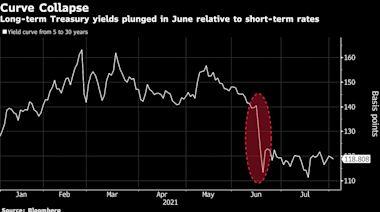 對沖基金Alphadyne爆虧15億美元 在全球債市軋空中遭遇重大挫折