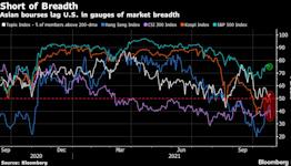 Asian Stocks Slip; Bond Curves Flag Growth Fears: Markets Wrap