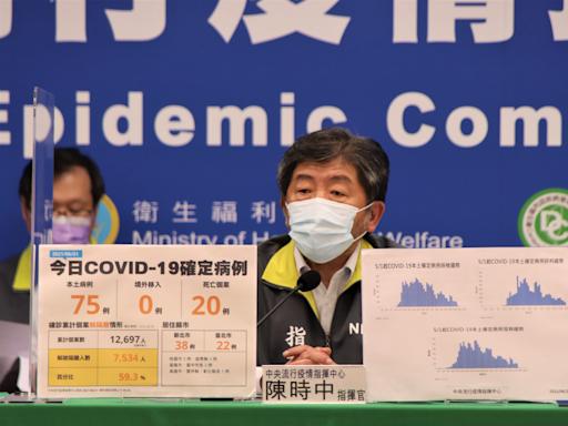 新增本土75死亡20 確診個案中累計569人死亡