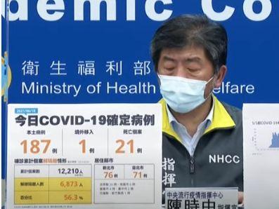 6/18疫情 新增本土187例、21例死亡