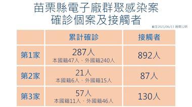 疫情中心:前進指揮所開設逾10天 苗栗電子廠群聚確診率降至0.08