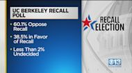 UC Berkeley Poll Favors Gavin Newsom In California Recall