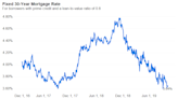 Mortgage Rates Rise as Fed Points Toward Tapering