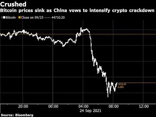 比特幣、以太幣等重挫 因中國宣布所有加密貨幣相關業務非法