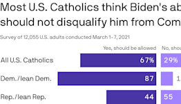 Most U.S. Catholics say Biden can take Communion despite abortion stance