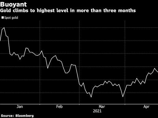 金價創三個月高點 投機商加大看漲押注