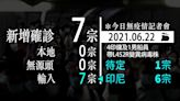 疫情焦點︱港增7輸入6印傭搭嘉魯達航空抵港 4人帶變種毒 連續15日本地零確診   蘋果日報