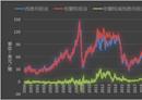 《油價》需求擔憂再起 NYMEX原油下跌3.3%