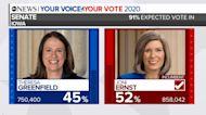 Sen. Joni Ernst maintains Iowa seat