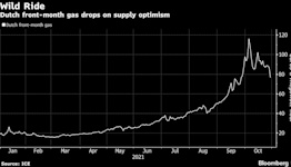 EU Gas, Power Tumble After Russian Signals to Add More Fuel